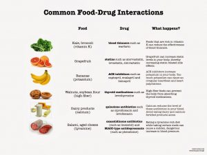 Common food/drug interactions